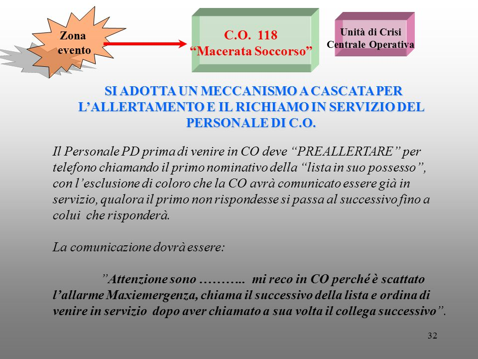 C.O. 118 Macerata Soccorso