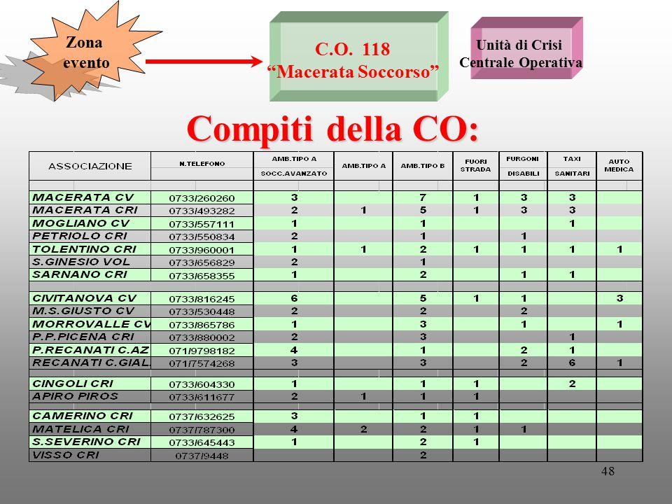 Compiti della CO: C.O. 118 Macerata Soccorso Zona evento