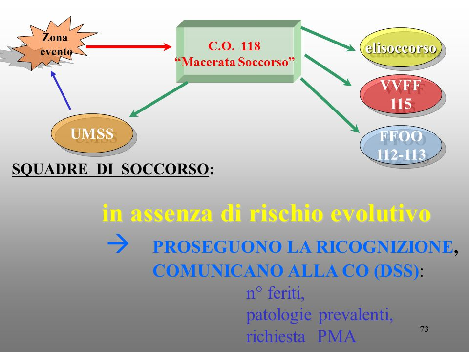  PROSEGUONO LA RICOGNIZIONE, COMUNICANO ALLA CO (DSS): n° feriti,