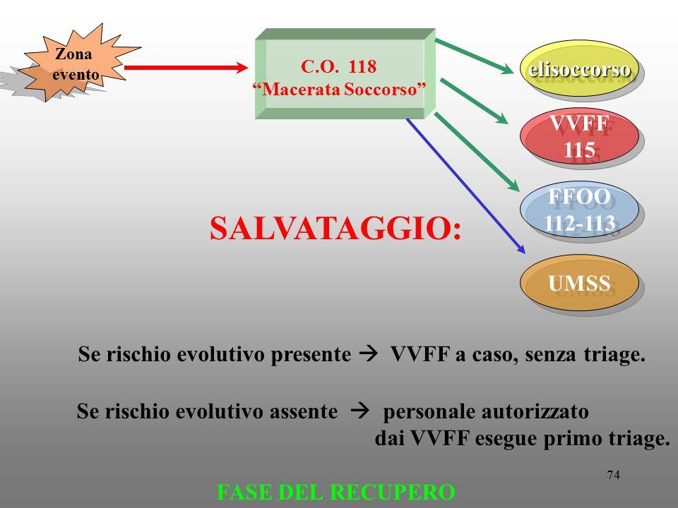 Se rischio evolutivo presente  VVFF a caso, senza triage.