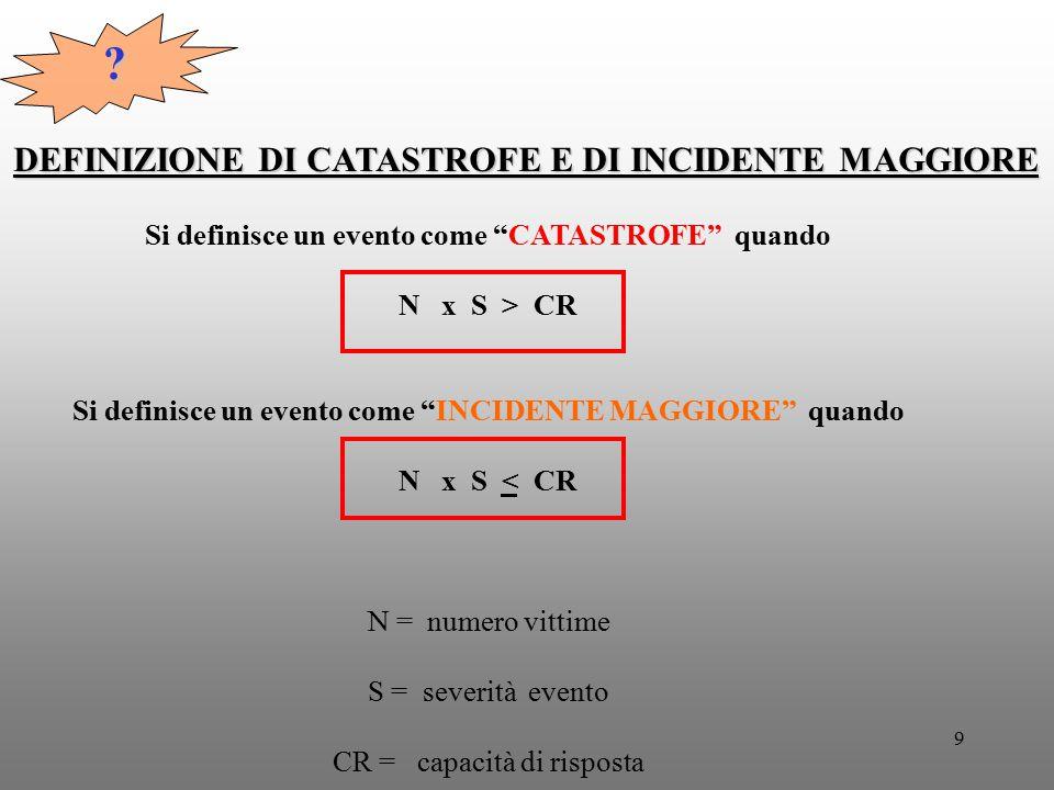 DEFINIZIONE DI CATASTROFE E DI INCIDENTE MAGGIORE