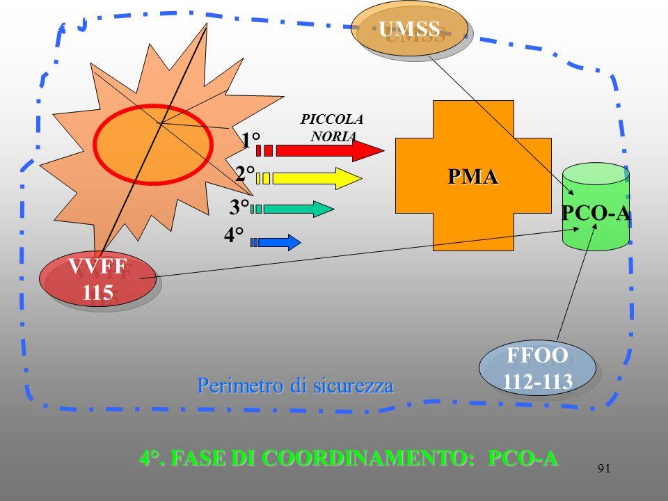 4°. FASE DI COORDINAMENTO: PCO-A