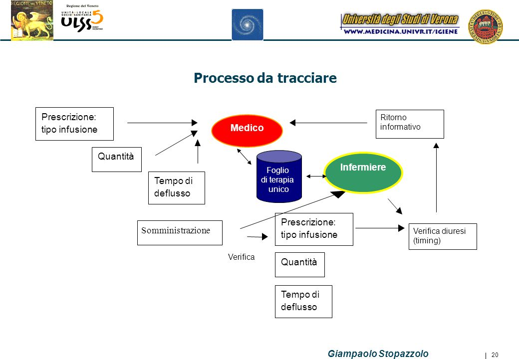 Processo da tracciare Prescrizione: tipo infusione Quantità Tempo di