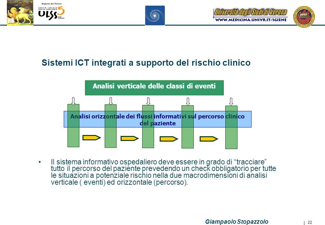 Sistemi ICT integrati a supporto del rischio clinico