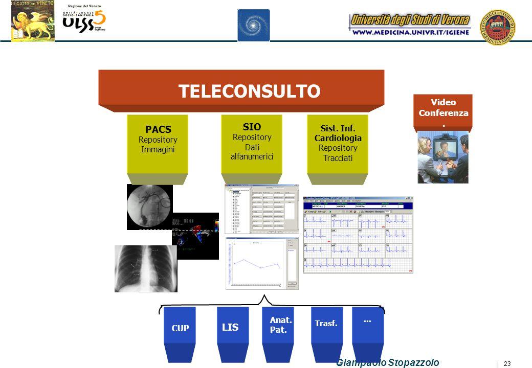 TELECONSULTO PACS Repository Immagini SIO Repository Dati alfanumerici
