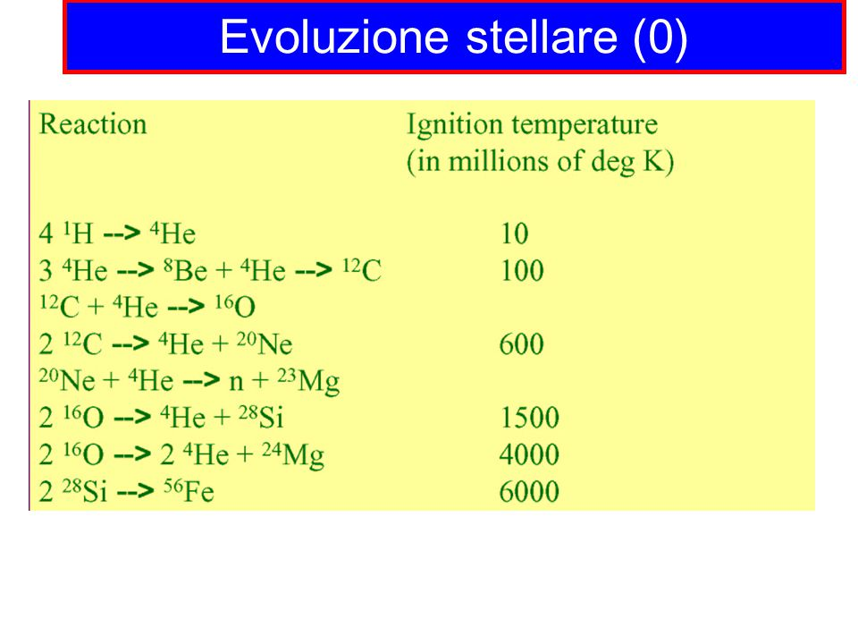 Evoluzione stellare (0)