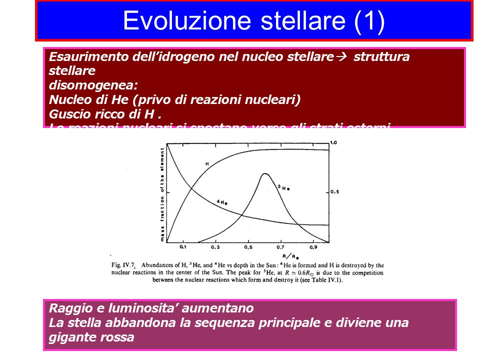 Evoluzione stellare (1)
