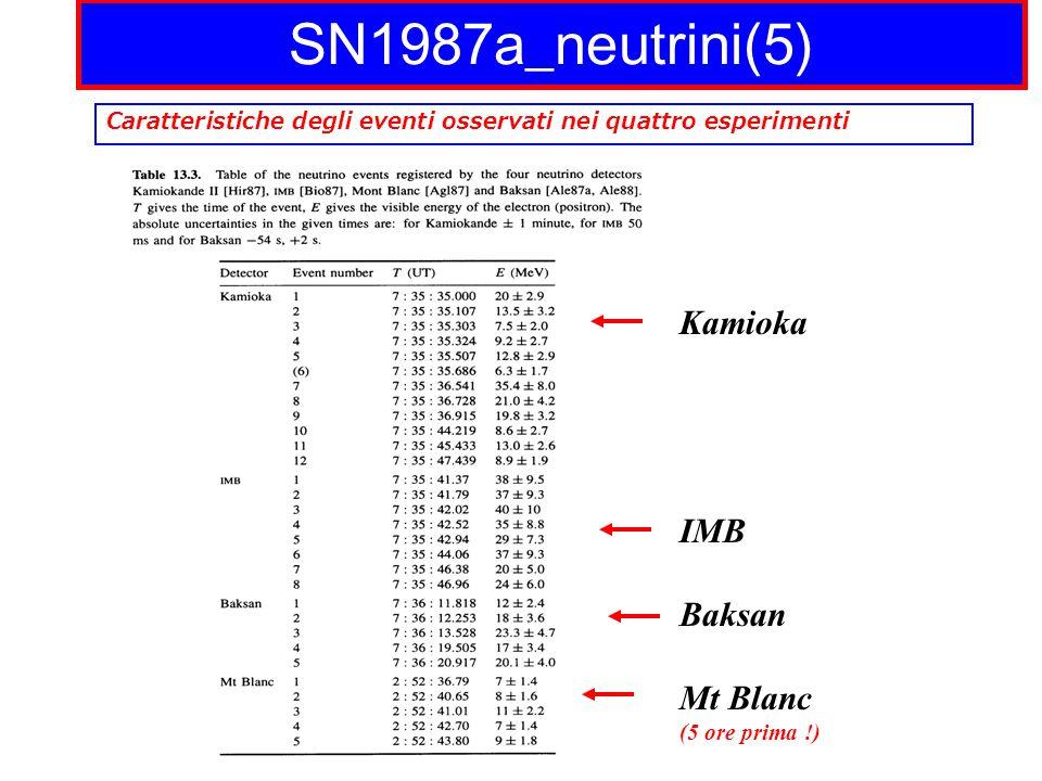 SN1987a_neutrini(5) Kamioka IMB Baksan Mt Blanc