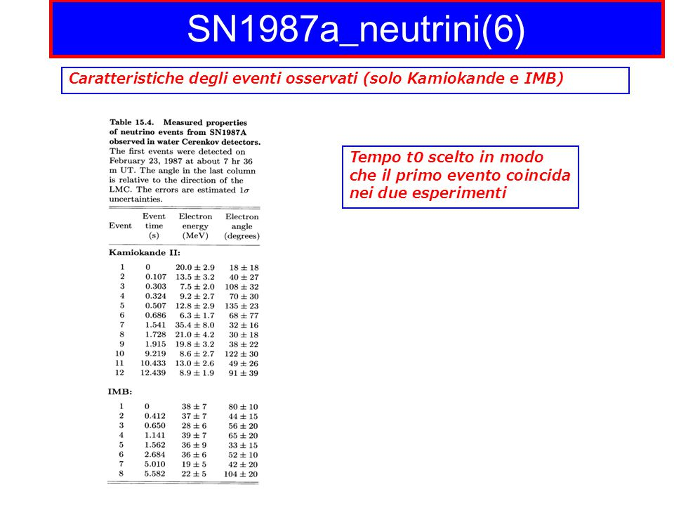 SN1987a_neutrini(6) Caratteristiche degli eventi osservati (solo Kamiokande e IMB)