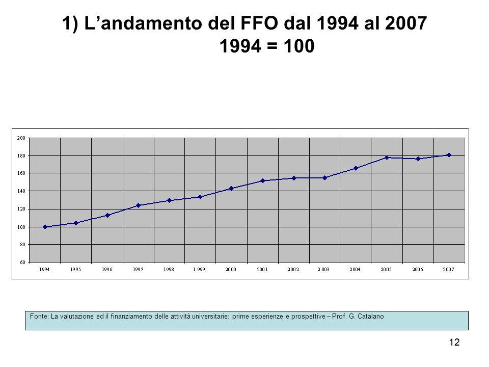 1) L'andamento del FFO dal 1994 al 2007 1994 = 100