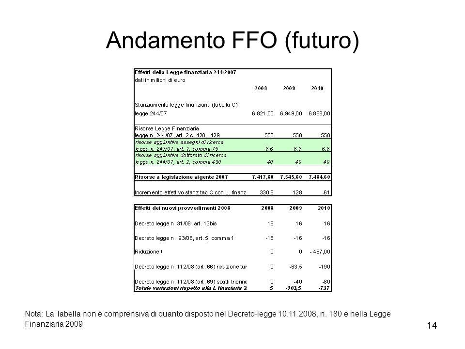 Andamento FFO (futuro)