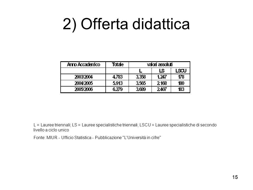 2) Offerta didattica L = Lauree triennali; LS = Lauree specialistiche triennali; LSCU = Lauree specialistiche di secondo livello a ciclo unico.