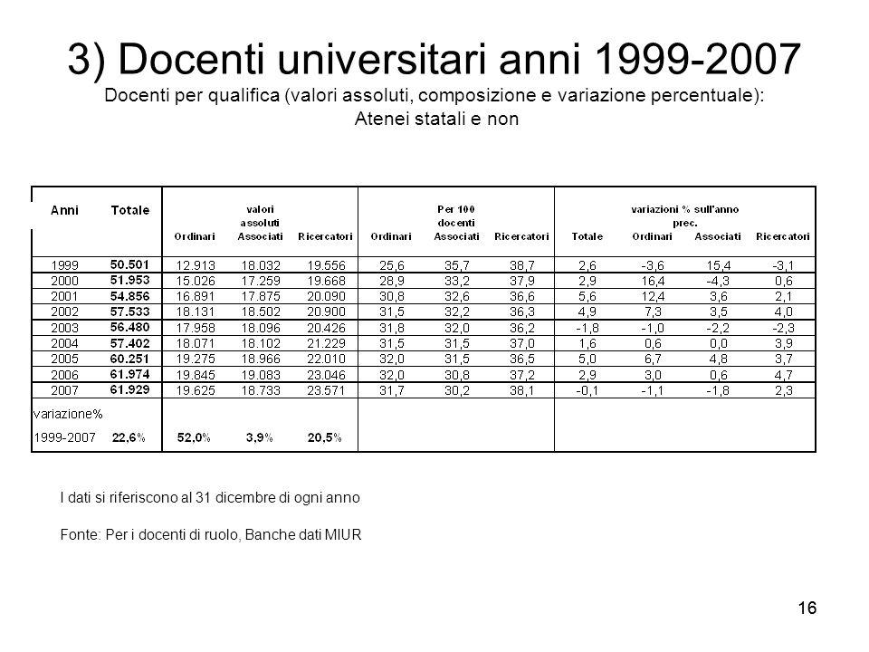 3) Docenti universitari anni 1999-2007 Docenti per qualifica (valori assoluti, composizione e variazione percentuale): Atenei statali e non