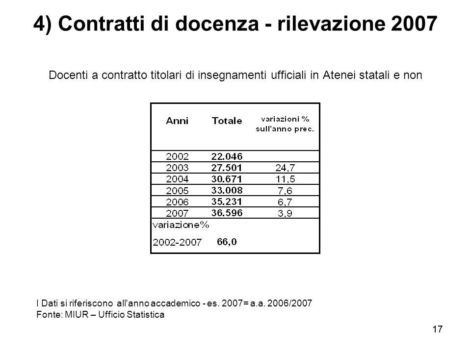 4) Contratti di docenza - rilevazione 2007 Docenti a contratto titolari di insegnamenti ufficiali in Atenei statali e non