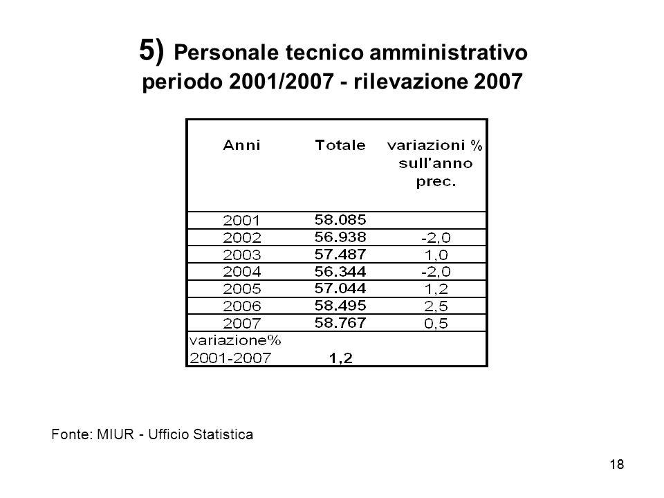 5) Personale tecnico amministrativo periodo 2001/2007 - rilevazione 2007