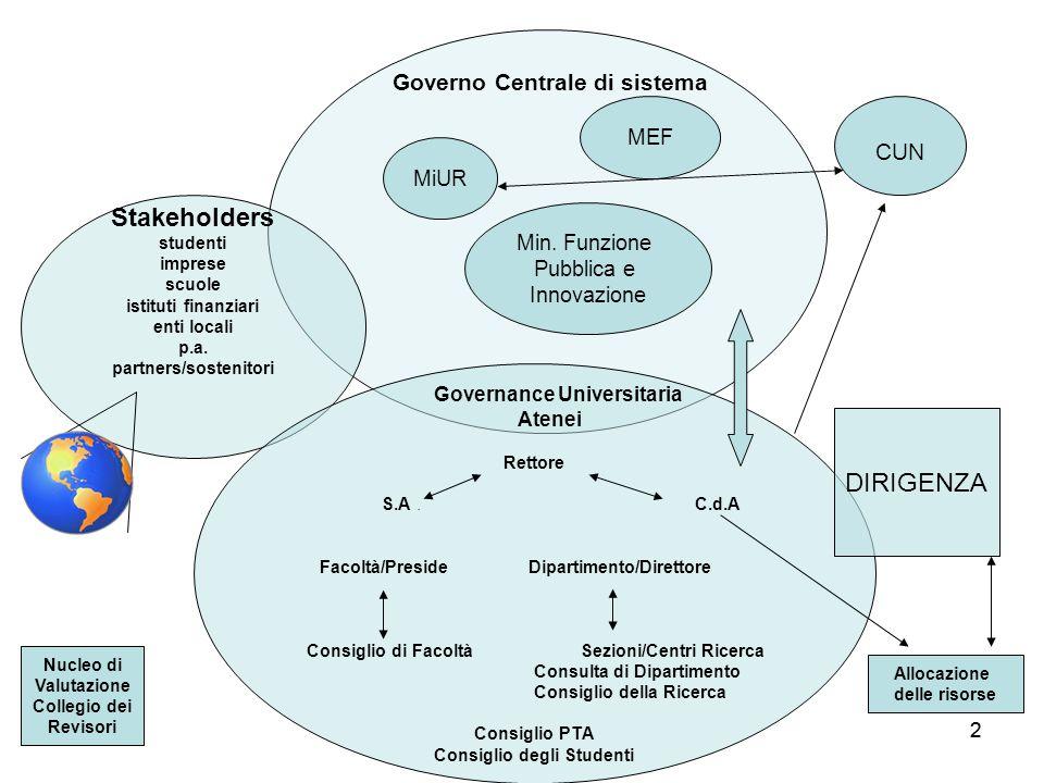 Stakeholders DIRIGENZA Governo Centrale di sistema CUN MEF MiUR