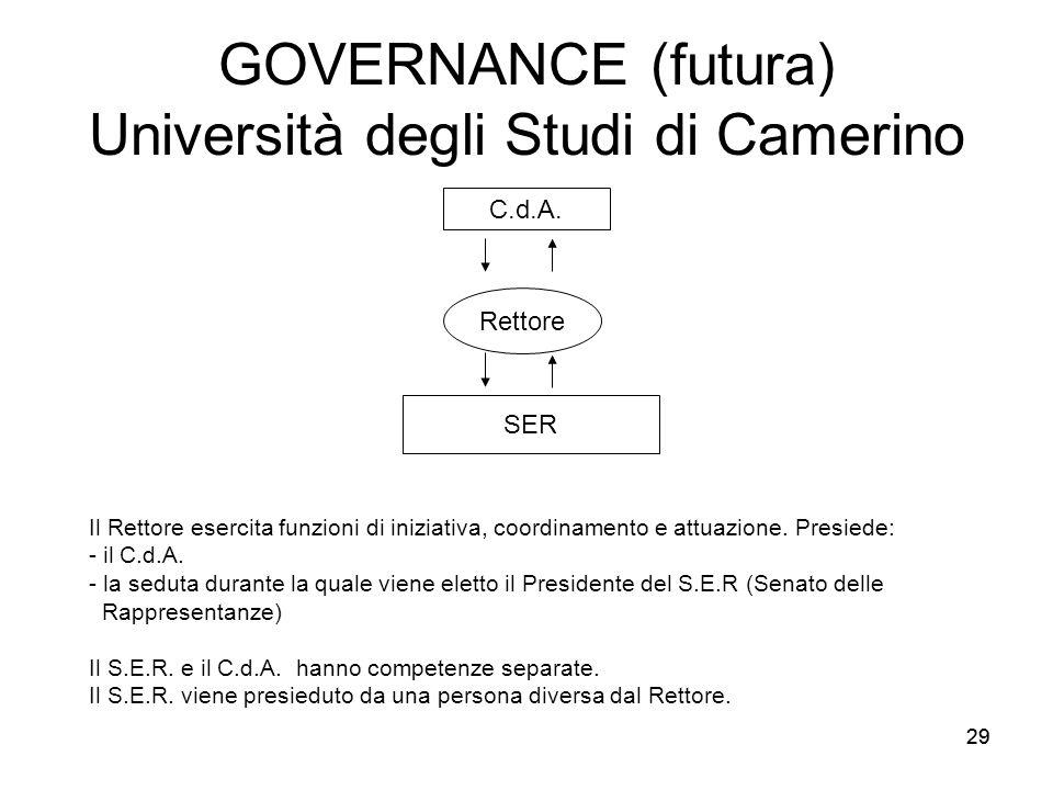 GOVERNANCE (futura) Università degli Studi di Camerino