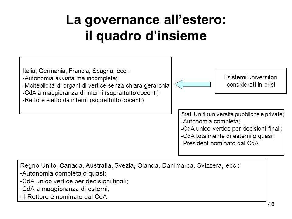 La governance all'estero: il quadro d'insieme