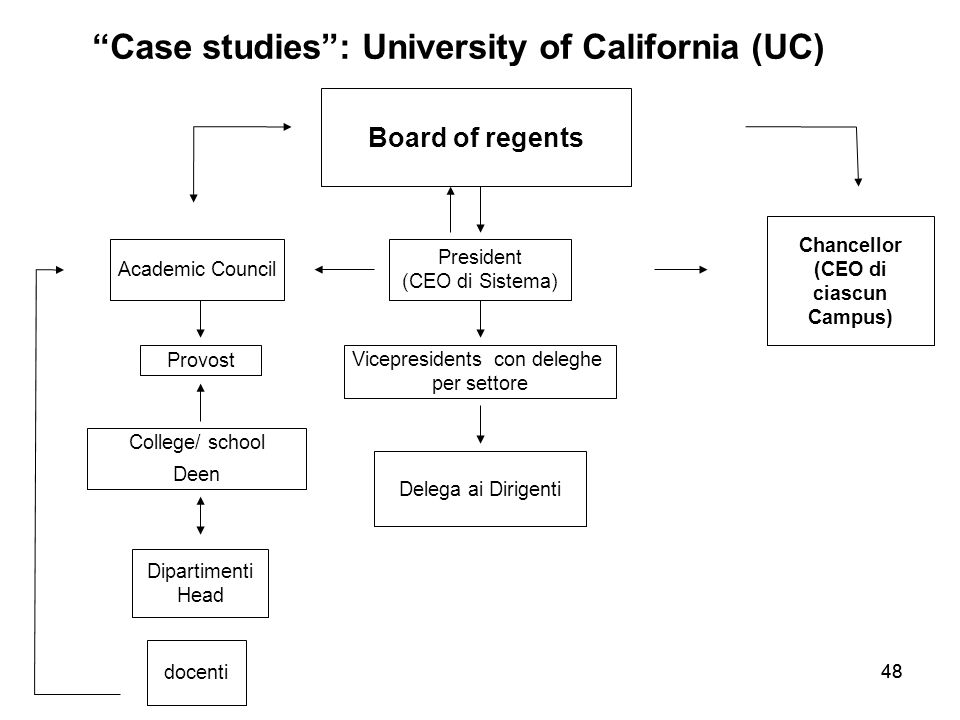 Case studies : University of California (UC) (CEO di ciascun Campus)