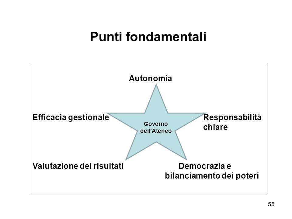 Punti fondamentali Autonomia Efficacia gestionale Responsabilità