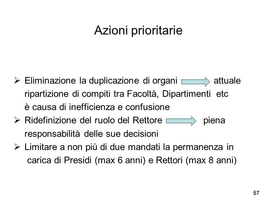 Eliminazione la duplicazione di organi attuale