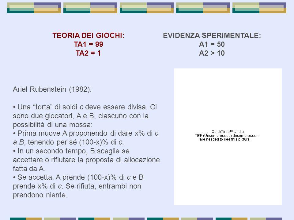EVIDENZA SPERIMENTALE: A1 = 50 A2 > 10