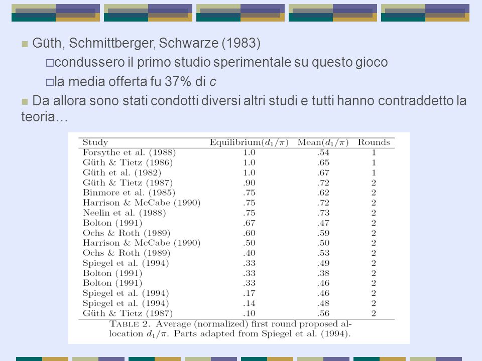 Güth, Schmittberger, Schwarze (1983)