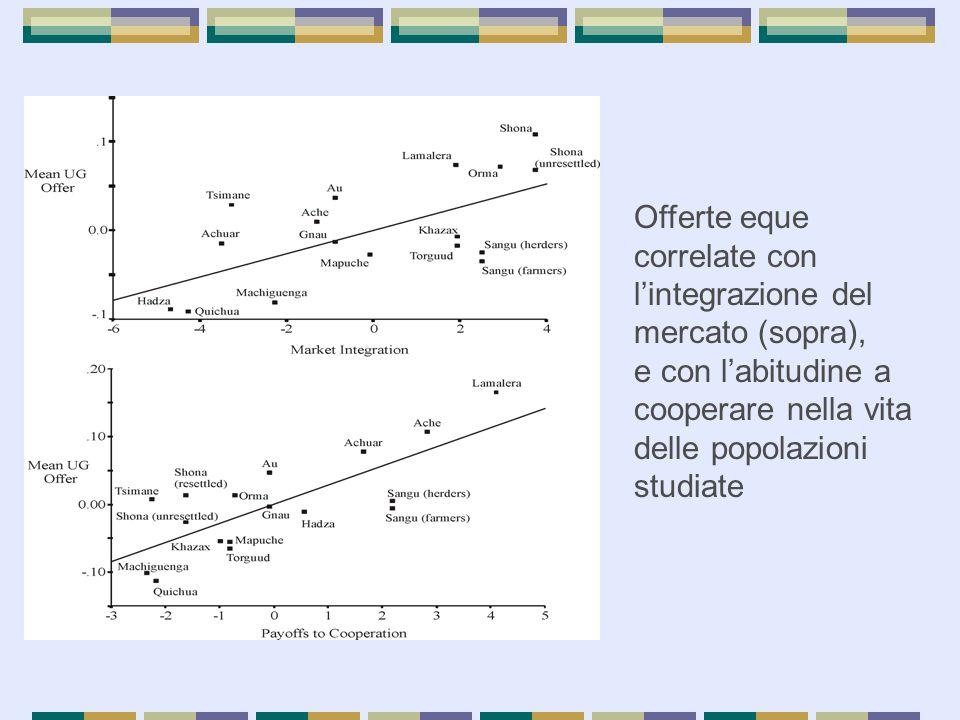 Offerte eque correlate con l'integrazione del mercato (sopra),
