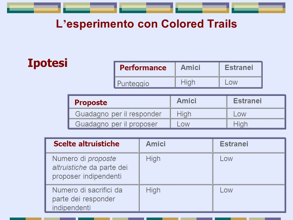 L'esperimento con Colored Trails