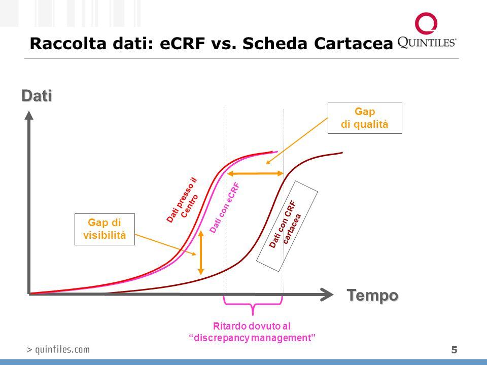 Raccolta dati: eCRF vs. Scheda Cartacea