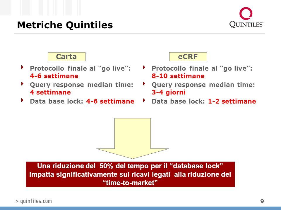 Metriche Quintiles Carta eCRF