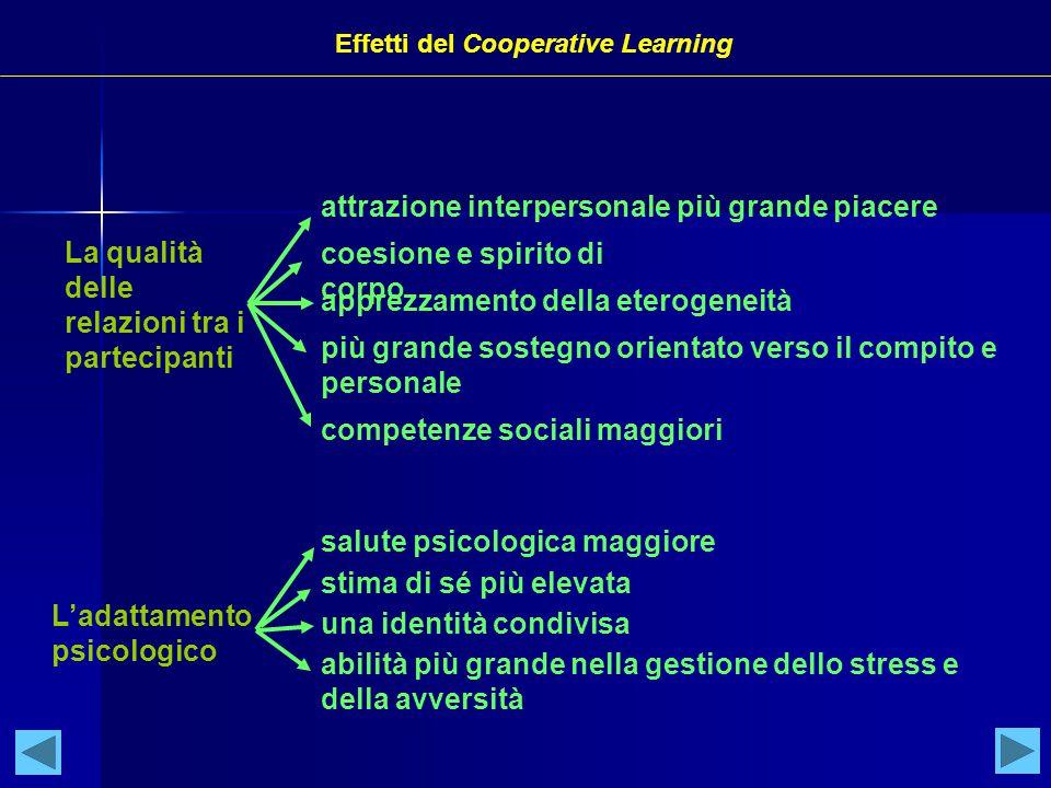 Effetti del Cooperative Learning