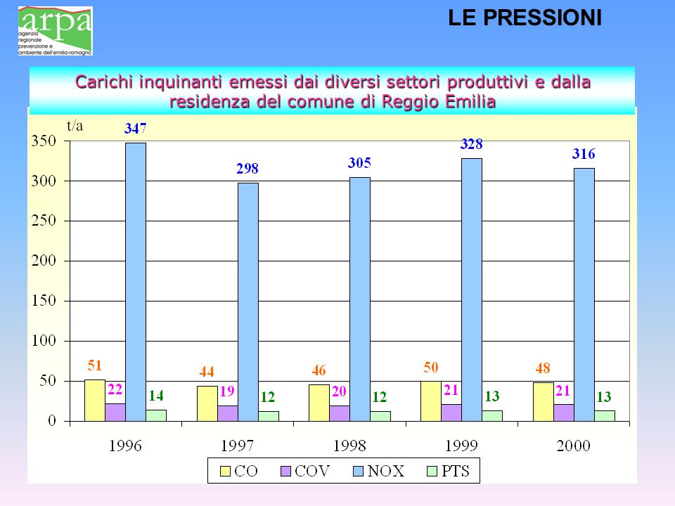 LE PRESSIONI Carichi inquinanti emessi dai diversi settori produttivi e dalla residenza del comune di Reggio Emilia.