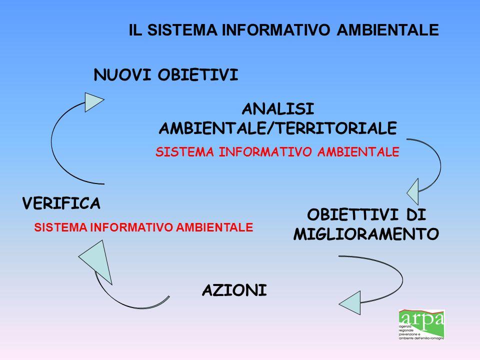 ANALISI AMBIENTALE/TERRITORIALE OBIETTIVI DI MIGLIORAMENTO AZIONI