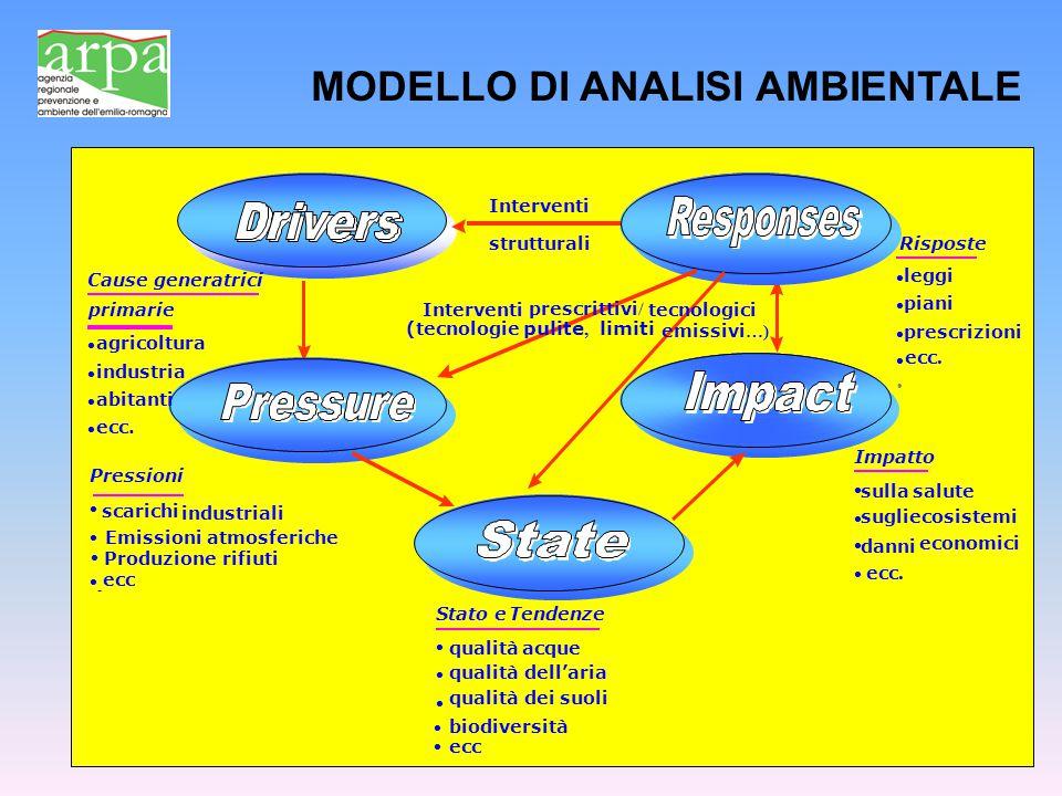 MODELLO DI ANALISI AMBIENTALE