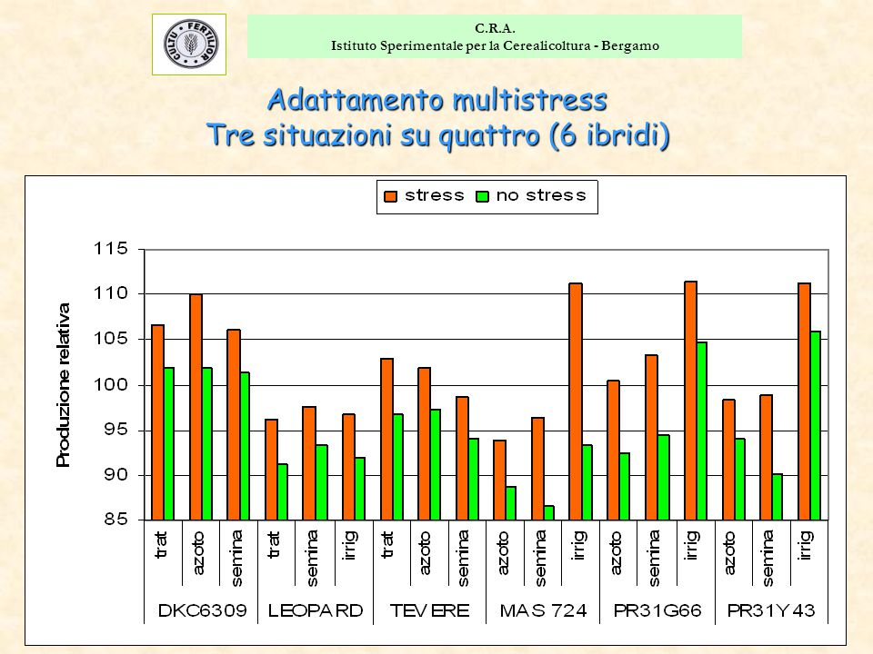 Istituto Sperimentale per la Cerealicoltura - Bergamo