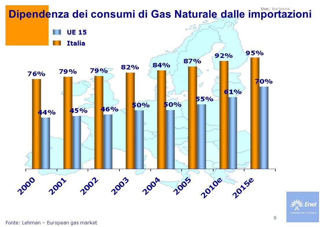 Dinamica della produzione nazionale di gas negli ultimi 5 anni