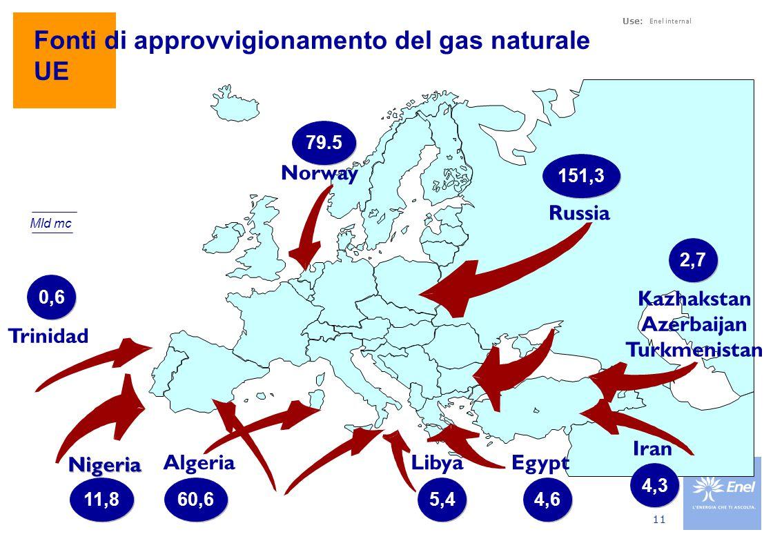 Provenienza Importazioni Italia 2006