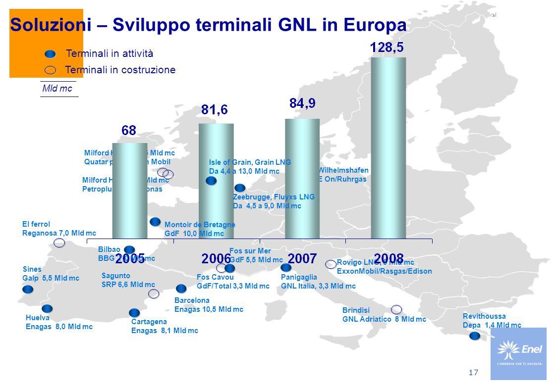 Produzione mondiale di GNL
