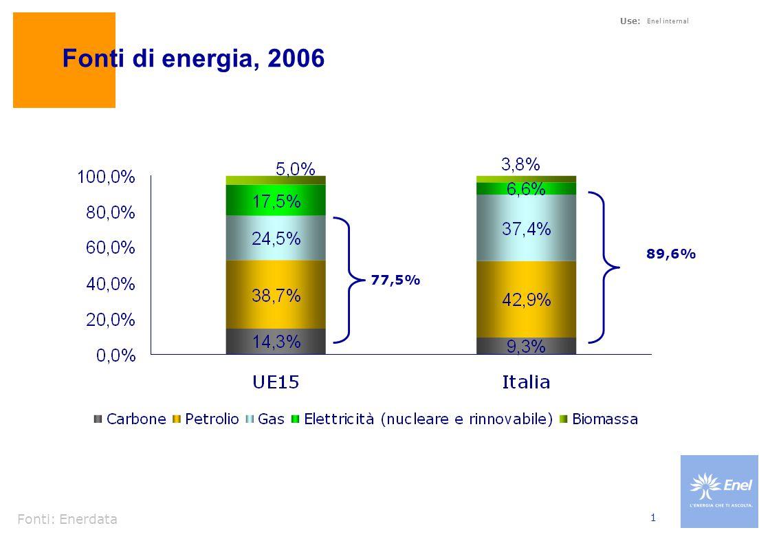 Impieghi dei combustibili fossili, Italia 2006