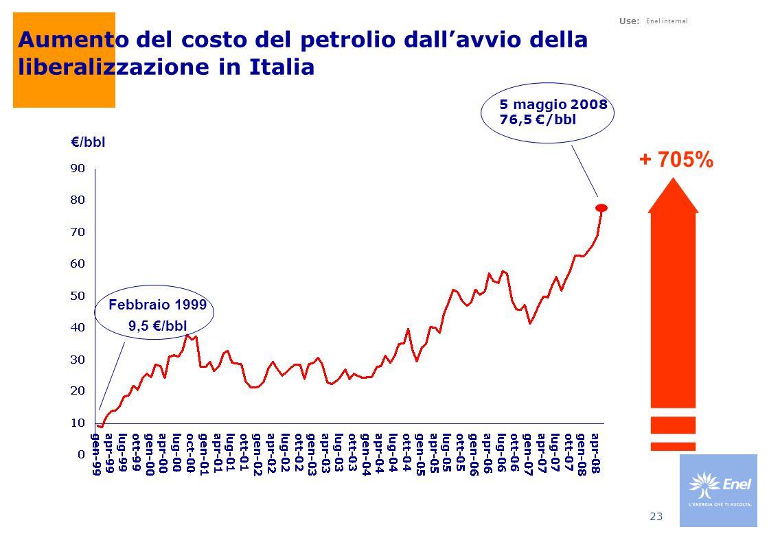 Correlazione tra prezzo del gas e prezzo del petrolio