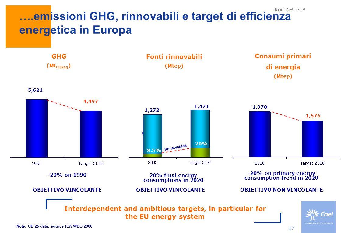 ….emissioni GHG, rinnovabili e target di efficienza energetica in Italia