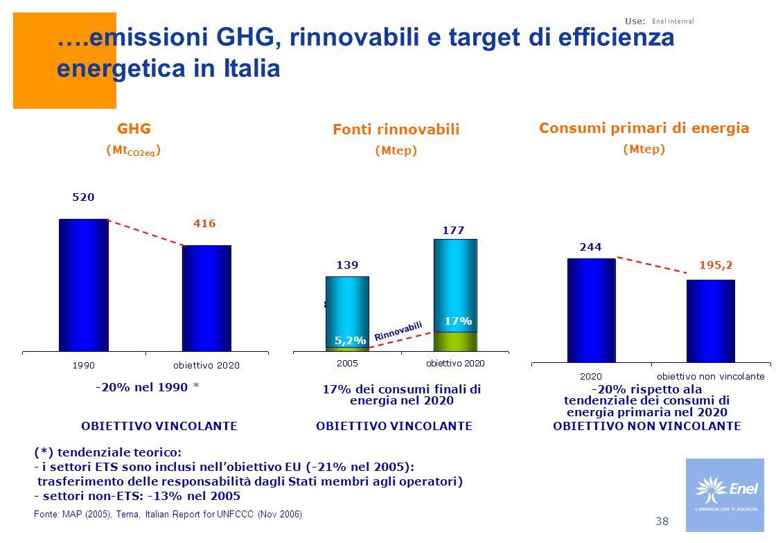 Evoluzione produzione elettrica da fonti rinnovabili in Italia