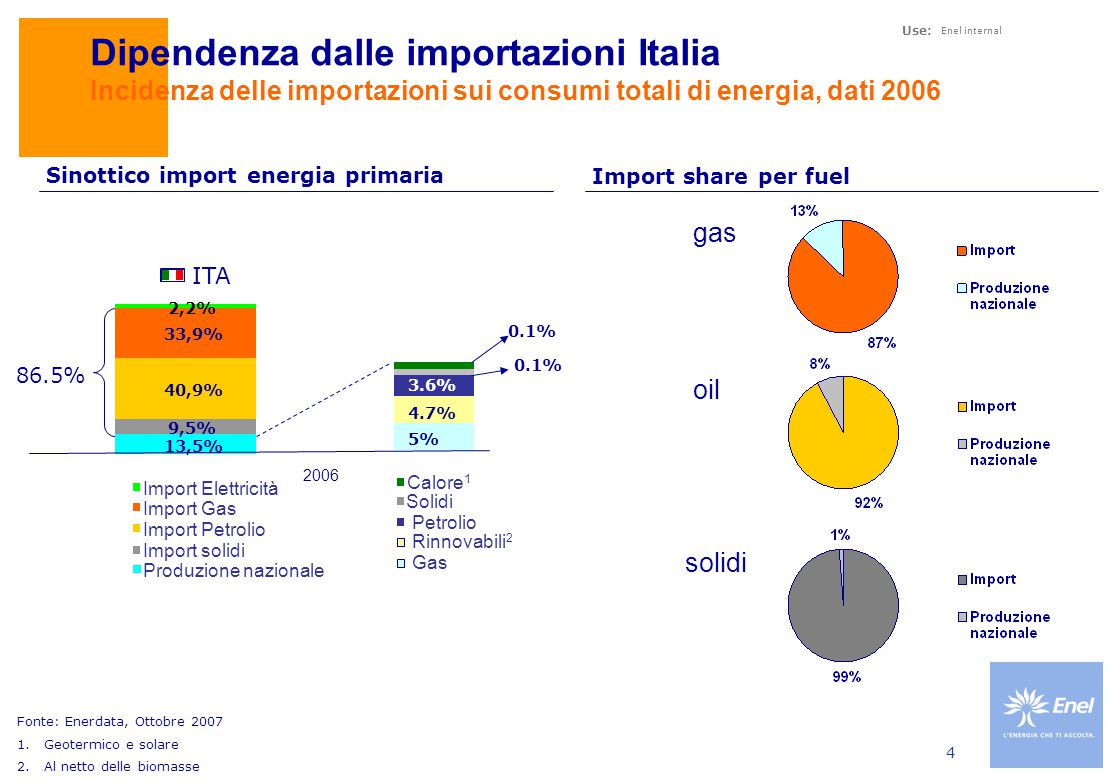 Evoluzione della domanda mondiale di energia