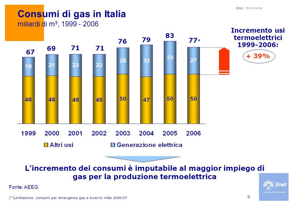 Dipendenza dei consumi di Gas Naturale dalle importazioni