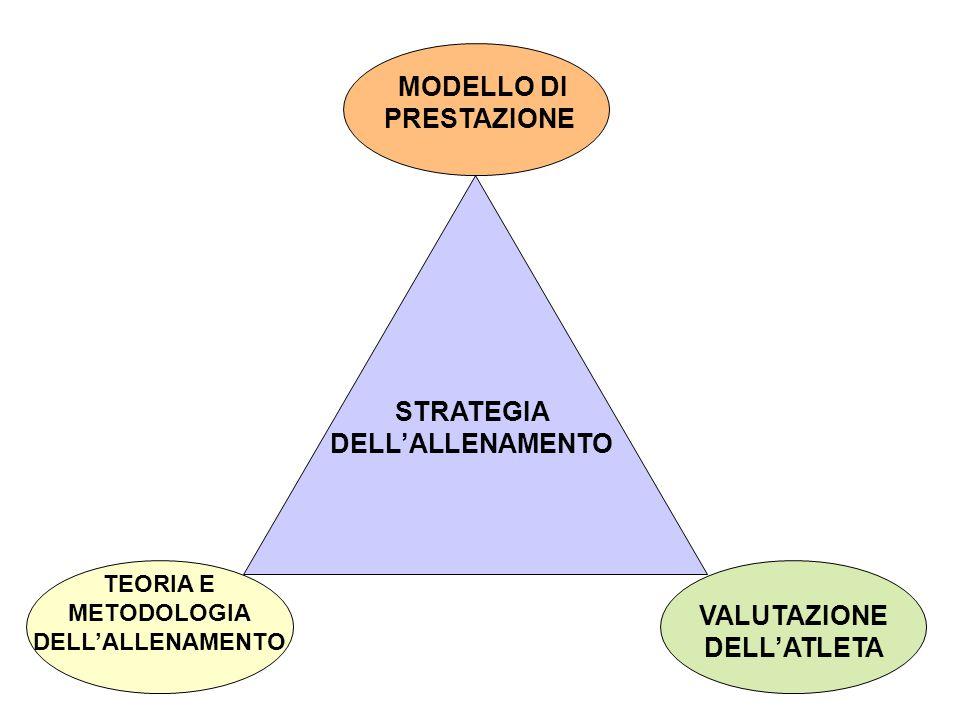 MODELLO DI PRESTAZIONE