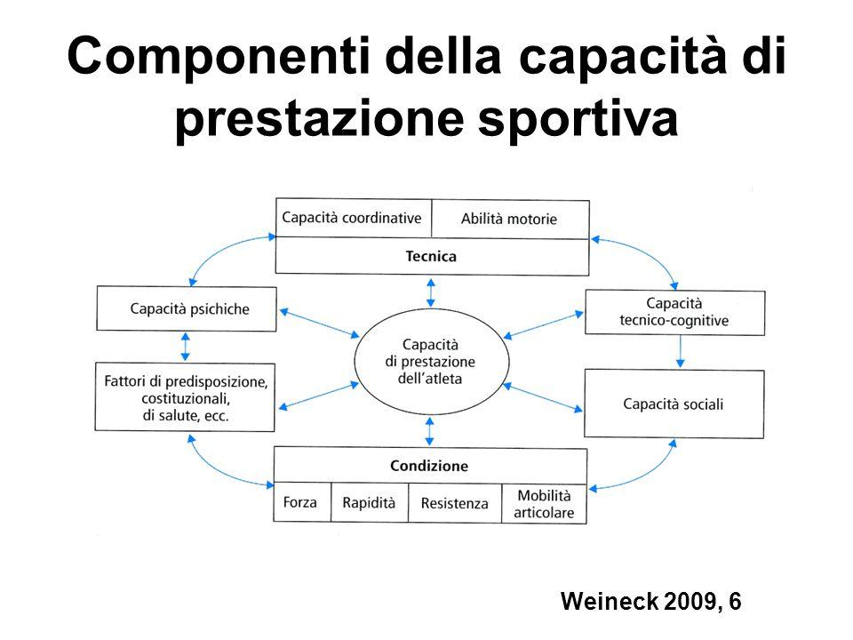 Componenti della capacità di prestazione sportiva