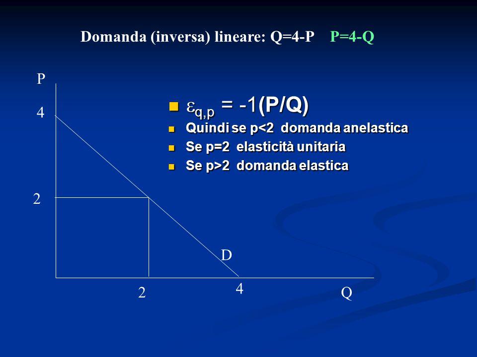 q,p = -1(P/Q) Domanda (inversa) lineare: Q=4-P P=4-Q P 4 2 D 4 2 Q