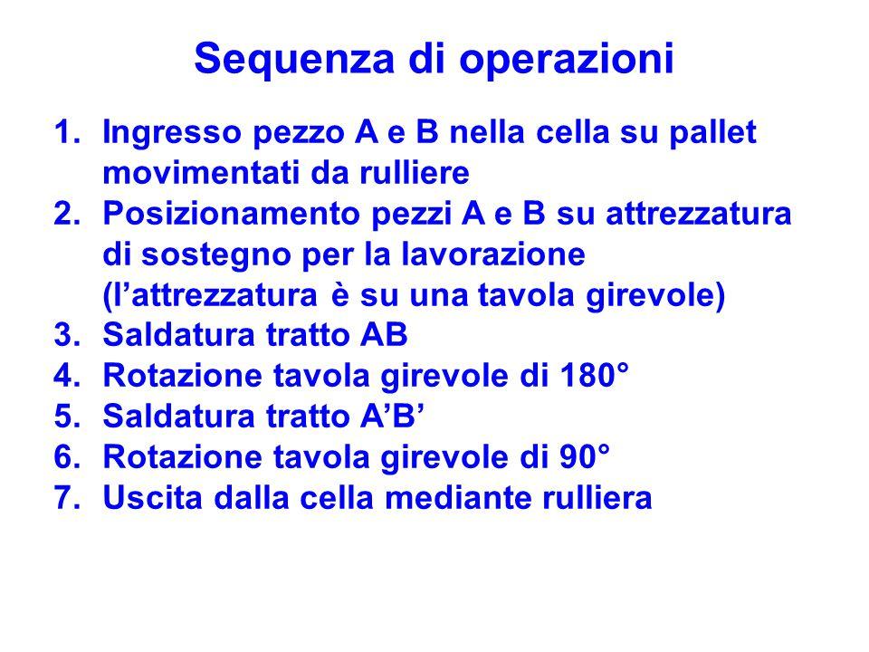 Sequenza di operazioni