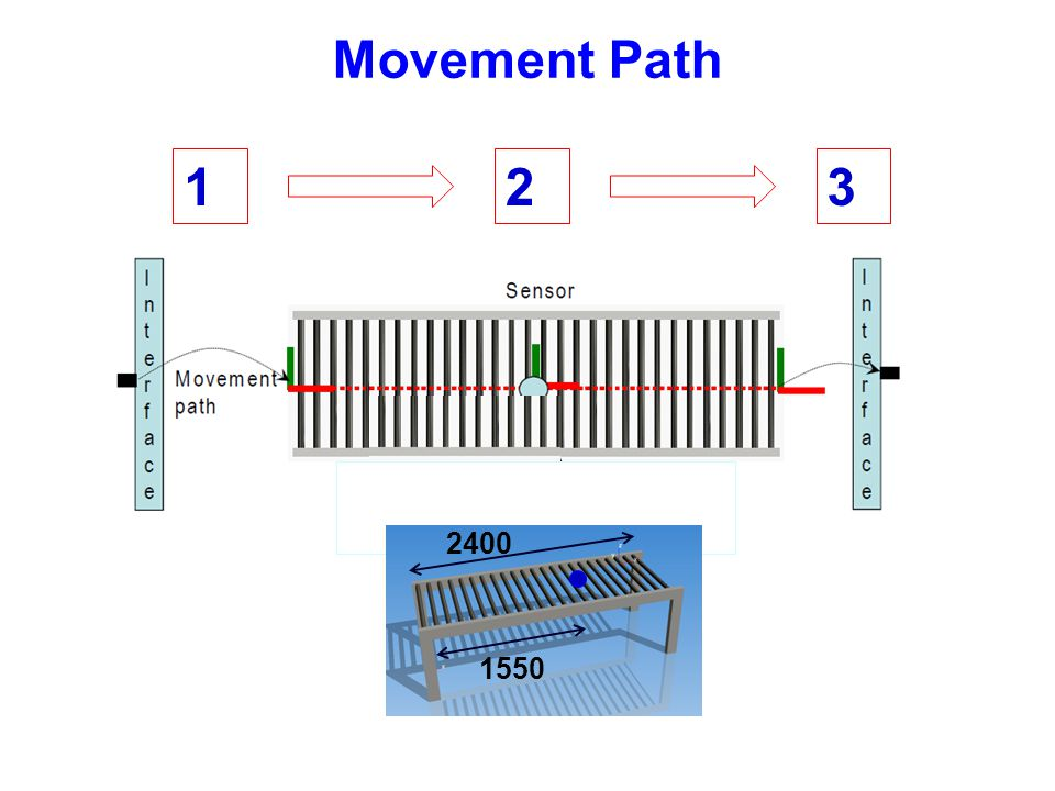 Movement Path 1 2 3 2400 1550